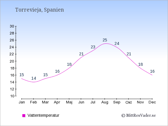 Vattentemperatur i  Torrevieja. Badvattentemperatur.