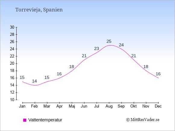 Vattentemperatur i Torrevieja Badtemperatur: Januari 15. Februari 14. Mars 15. April 16. Maj 18. Juni 21. Juli 23. Augusti 25. September 24. Oktober 21. November 18. December 16.