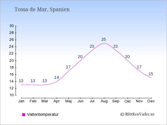 Vattentemperatur i Tossa de Mar Badtemperatur: Januari 13. Februari 13. Mars 13. April 14. Maj 17. Juni 20. Juli 23. Augusti 25. September 23. Oktober 20. November 17. December 15.