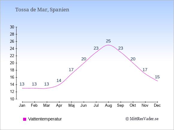Vattentemperatur i Tossa de Mar Badtemperatur: Januari 13. Februari 13. Mars 13. April 14. Maj 17. Juni 20. Juli 23. Augusti 25. September 23. Oktober 20. November 17. December 15.