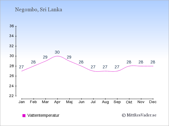 Vattentemperatur i  Negombo. Badvattentemperatur.