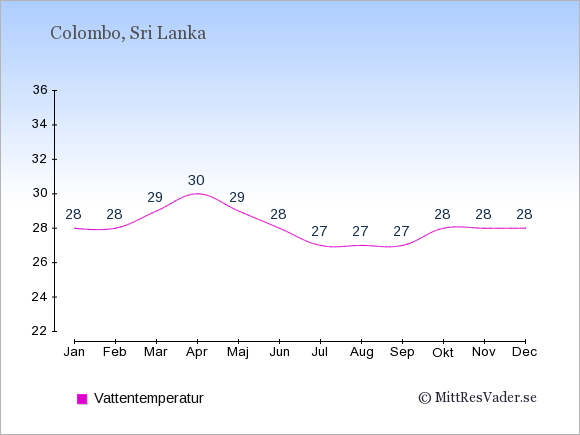 Vattentemperatur i Colombo Badtemperatur: Januari 28. Februari 28. Mars 29. April 30. Maj 29. Juni 28. Juli 27. Augusti 27. September 27. Oktober 28. November 28. December 28.