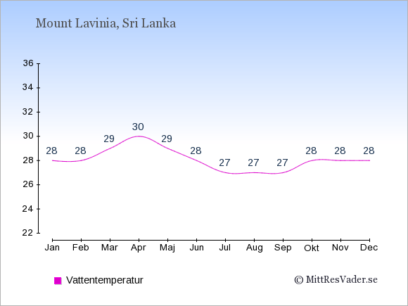 Vattentemperatur i Mount Lavinia Badtemperatur: Januari 28. Februari 28. Mars 29. April 30. Maj 29. Juni 28. Juli 27. Augusti 27. September 27. Oktober 28. November 28. December 28.
