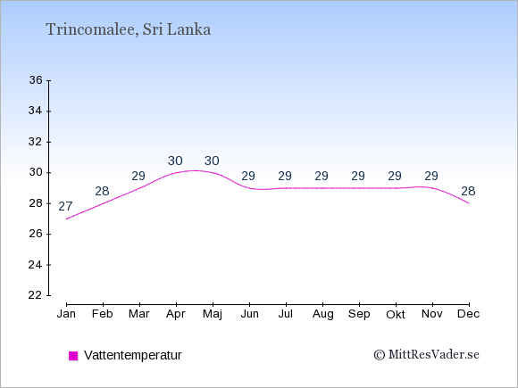 Vattentemperatur i Trincomalee Badtemperatur: Januari 27. Februari 28. Mars 29. April 30. Maj 30. Juni 29. Juli 29. Augusti 29. September 29. Oktober 29. November 29. December 28.
