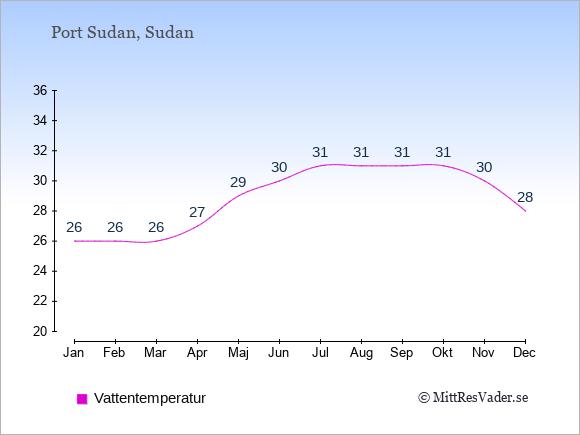 Vattentemperatur i Port Sudan Badtemperatur: Januari 26. Februari 26. Mars 26. April 27. Maj 29. Juni 30. Juli 31. Augusti 31. September 31. Oktober 31. November 30. December 28.