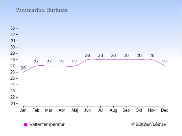 Vattentemperatur i Surinam Badtemperatur: Januari 26. Februari 27. Mars 27. April 27. Maj 27. Juni 28. Juli 28. Augusti 28. September 28. Oktober 28. November 28. December 27.