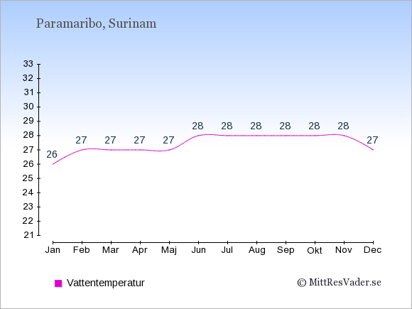 Vattentemperatur i  Surinam. Badvattentemperatur.