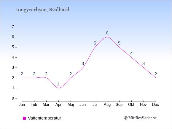 Vattentemperatur i  Longyearbyen. Badvattentemperatur.