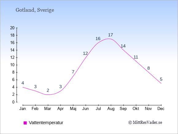 Vattentemperatur på Gotland Badtemperatur: Januari 4. Februari 3. Mars 2. April 3. Maj 7. Juni 12. Juli 16. Augusti 17. September 14. Oktober 11. November 8. December 5.