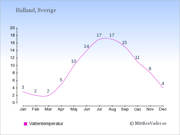 Vattentemperatur i Halland Badtemperatur: Januari 3. Februari 2. Mars 2. April 5. Maj 10. Juni 14. Juli 17. Augusti 17. September 15. Oktober 11. November 8. December 4.