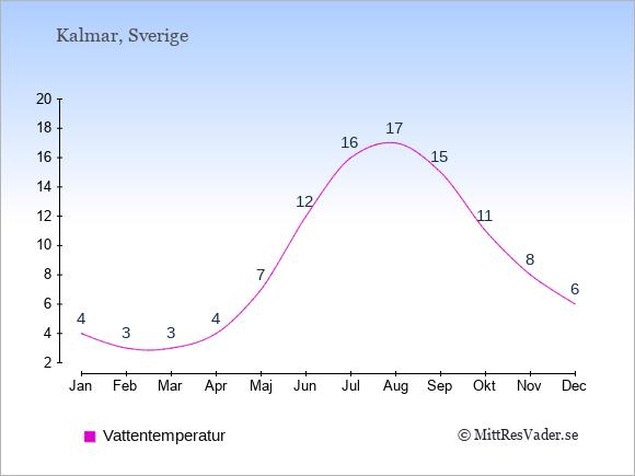Vattentemperatur i Kalmar Badtemperatur: Januari 4. Februari 3. Mars 3. April 4. Maj 7. Juni 12. Juli 16. Augusti 17. September 15. Oktober 11. November 8. December 6.