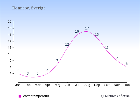 Vattentemperatur i Ronneby Badtemperatur: Januari 4. Februari 3. Mars 3. April 4. Maj 7. Juni 12. Juli 16. Augusti 17. September 15. Oktober 11. November 8. December 6.