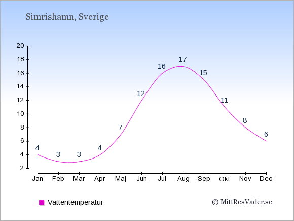 Vattentemperatur i Simrishamn Badtemperatur: Januari 4. Februari 3. Mars 3. April 4. Maj 7. Juni 12. Juli 16. Augusti 17. September 15. Oktober 11. November 8. December 6.