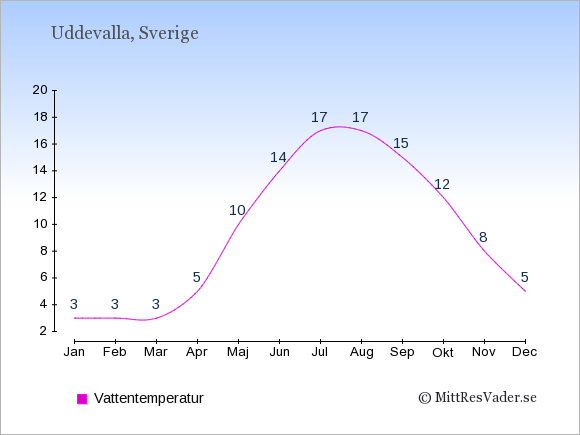 Vattentemperatur i Uddevalla Badtemperatur: Januari 3. Februari 3. Mars 3. April 5. Maj 10. Juni 14. Juli 17. Augusti 17. September 15. Oktober 12. November 8. December 5.