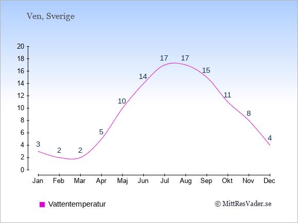 Vattentemperatur på Ven Badtemperatur: Januari 3. Februari 2. Mars 2. April 5. Maj 10. Juni 14. Juli 17. Augusti 17. September 15. Oktober 11. November 8. December 4.