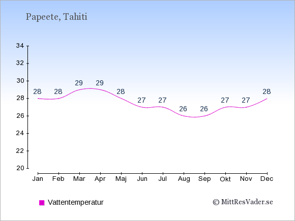 Vattentemperatur i Papeete Badtemperatur: Januari 28. Februari 28. Mars 29. April 29. Maj 28. Juni 27. Juli 27. Augusti 26. September 26. Oktober 27. November 27. December 28.
