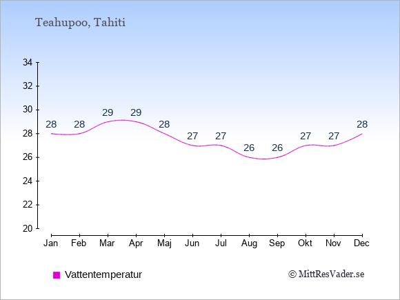 Vattentemperatur i  Teahupoo. Badvattentemperatur.