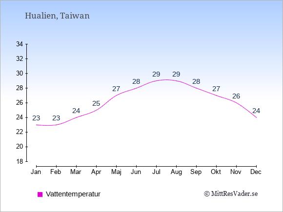 Vattentemperatur i  Hualien. Badvattentemperatur.