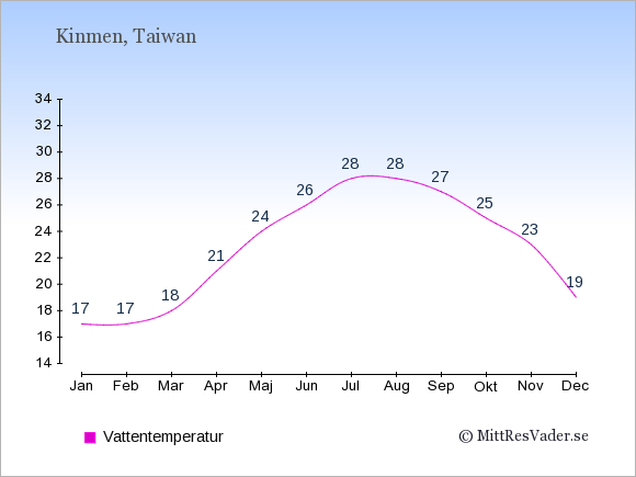 Vattentemperatur på Kinmen Badtemperatur: Januari 17. Februari 17. Mars 18. April 21. Maj 24. Juni 26. Juli 28. Augusti 28. September 27. Oktober 25. November 23. December 19.