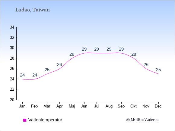 Vattentemperatur på Ludao Badtemperatur: Januari 24. Februari 24. Mars 25. April 26. Maj 28. Juni 29. Juli 29. Augusti 29. September 29. Oktober 28. November 26. December 25.