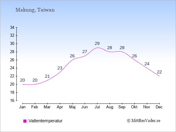 Vattentemperatur i  Makung. Badvattentemperatur.
