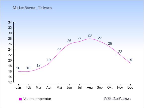 Vattentemperatur på  Matsuöarna. Badvattentemperatur.