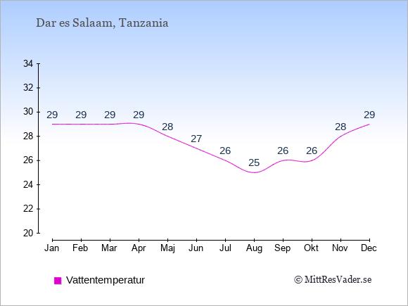 Vattentemperatur i Dar es Salaam Badtemperatur: Januari 29. Februari 29. Mars 29. April 29. Maj 28. Juni 27. Juli 26. Augusti 25. September 26. Oktober 26. November 28. December 29.
