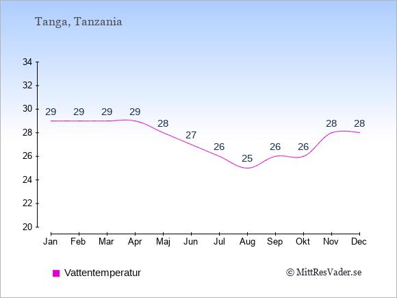 Vattentemperatur i Tanga Badtemperatur: Januari 29. Februari 29. Mars 29. April 29. Maj 28. Juni 27. Juli 26. Augusti 25. September 26. Oktober 26. November 28. December 28.