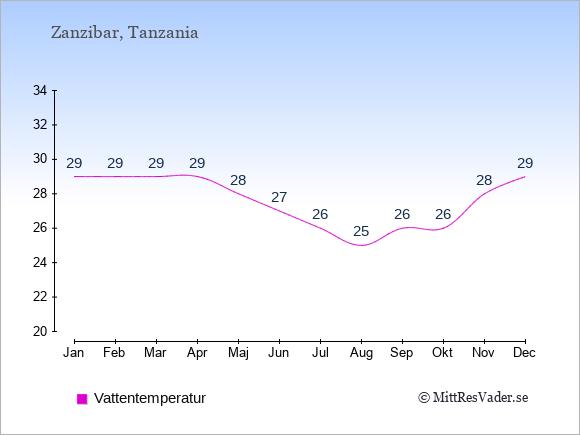 Vattentemperatur i Zanzibar Badtemperatur: Januari 29. Februari 29. Mars 29. April 29. Maj 28. Juni 27. Juli 26. Augusti 25. September 26. Oktober 26. November 28. December 29.