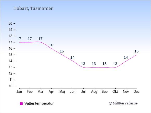 Vattentemperatur i Hobart Badtemperatur: Januari 17. Februari 17. Mars 17. April 16. Maj 15. Juni 14. Juli 13. Augusti 13. September 13. Oktober 13. November 14. December 15.