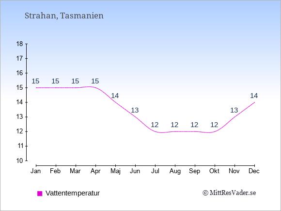 Vattentemperatur i Strahan Badtemperatur: Januari 15. Februari 15. Mars 15. April 15. Maj 14. Juni 13. Juli 12. Augusti 12. September 12. Oktober 12. November 13. December 14.