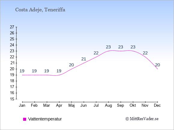 Vattentemperatur i  Costa Adeje. Badvattentemperatur.