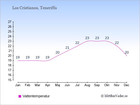 Vattentemperatur i  Los Cristianos. Badvattentemperatur.