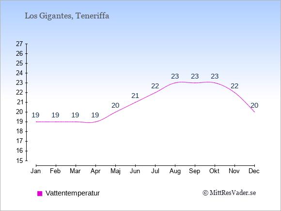Vattentemperatur i  Los Gigantes. Badvattentemperatur.