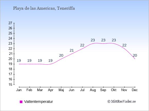 Vattentemperatur i Playa de las Americas Badtemperatur: Januari 19. Februari 19. Mars 19. April 19. Maj 20. Juni 21. Juli 22. Augusti 23. September 23. Oktober 23. November 22. December 20.
