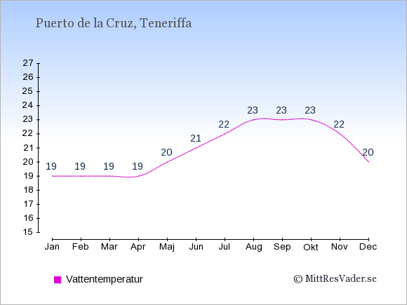 Vattentemperatur i  Puerto de la Cruz. Badvattentemperatur.