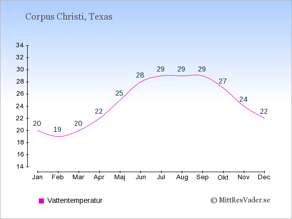 Vattentemperatur i Corpus Christi Badtemperatur: Januari 20. Februari 19. Mars 20. April 22. Maj 25. Juni 28. Juli 29. Augusti 29. September 29. Oktober 27. November 24. December 22.