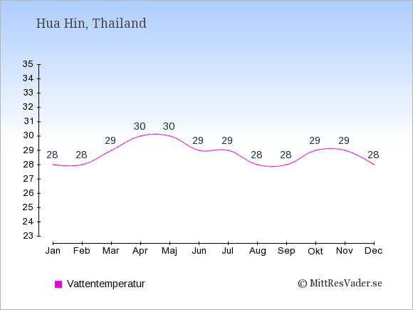 Vattentemperatur i Hua Hin Badtemperatur: Januari 28. Februari 28. Mars 29. April 30. Maj 30. Juni 29. Juli 29. Augusti 28. September 28. Oktober 29. November 29. December 28.
