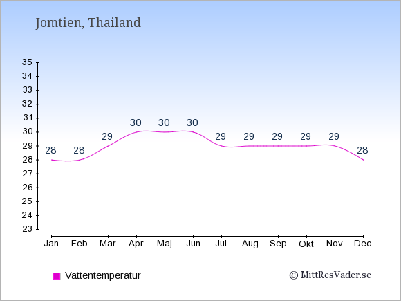 Vattentemperatur i Jomtien Badtemperatur: Januari 28. Februari 28. Mars 29. April 30. Maj 30. Juni 30. Juli 29. Augusti 29. September 29. Oktober 29. November 29. December 28.