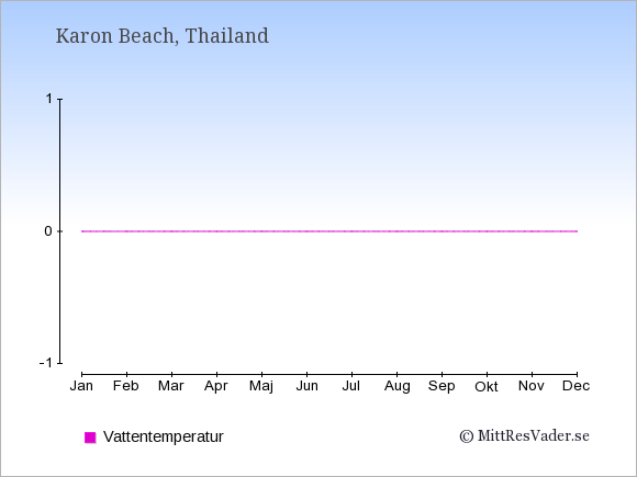 Vattentemperatur i  Karon Beach. Badvattentemperatur.