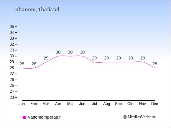 Vattentemperatur i Khanom Badtemperatur: Januari 28. Februari 28. Mars 29. April 30. Maj 30. Juni 30. Juli 29. Augusti 29. September 29. Oktober 29. November 29. December 28.