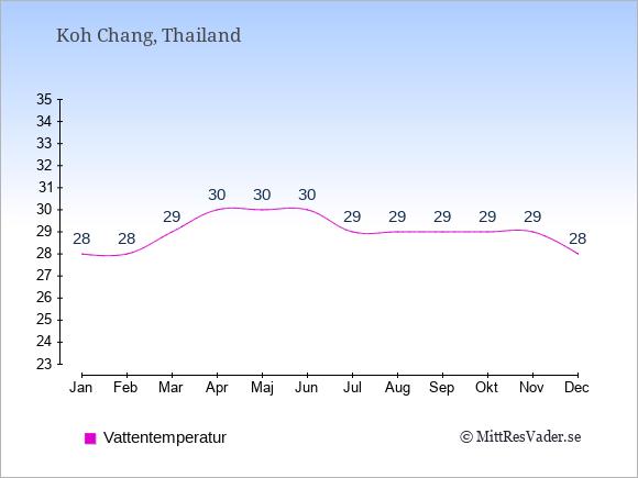 Vattentemperatur på Koh Chang Badtemperatur: Januari 28. Februari 28. Mars 29. April 30. Maj 30. Juni 30. Juli 29. Augusti 29. September 29. Oktober 29. November 29. December 28.