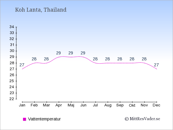 Vattentemperatur på Koh Lanta Badtemperatur: Januari 27. Februari 28. Mars 28. April 29. Maj 29. Juni 29. Juli 28. Augusti 28. September 28. Oktober 28. November 28. December 27.