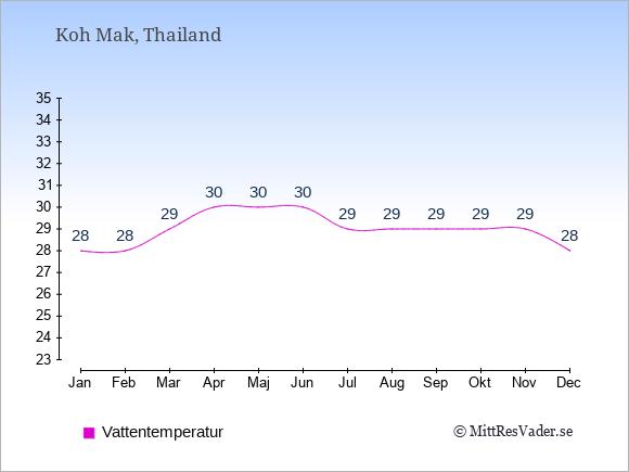 Vattentemperatur på Koh Mak Badtemperatur: Januari 28. Februari 28. Mars 29. April 30. Maj 30. Juni 30. Juli 29. Augusti 29. September 29. Oktober 29. November 29. December 28.