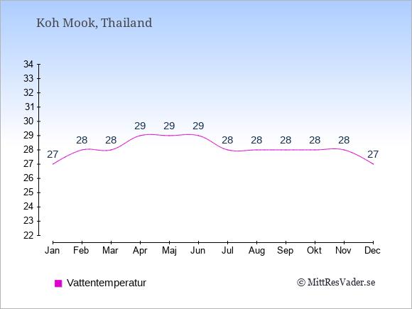 Vattentemperatur på Koh Mook Badtemperatur: Januari 27. Februari 28. Mars 28. April 29. Maj 29. Juni 29. Juli 28. Augusti 28. September 28. Oktober 28. November 28. December 27.
