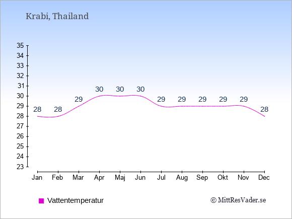 Vattentemperatur i Krabi Badtemperatur: Januari 28. Februari 28. Mars 29. April 30. Maj 30. Juni 30. Juli 29. Augusti 29. September 29. Oktober 29. November 29. December 28.