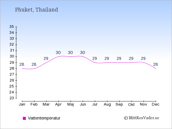 Vattentemperatur på Phuket Badtemperatur: Januari 28. Februari 28. Mars 29. April 30. Maj 30. Juni 30. Juli 29. Augusti 29. September 29. Oktober 29. November 29. December 28.