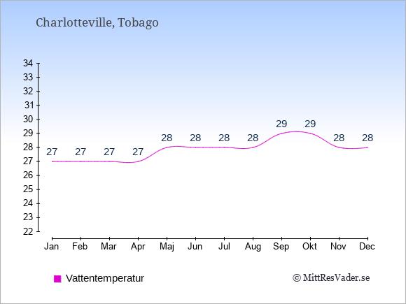 Vattentemperatur i Charlotteville Badtemperatur: Januari 27. Februari 27. Mars 27. April 27. Maj 28. Juni 28. Juli 28. Augusti 28. September 29. Oktober 29. November 28. December 28.