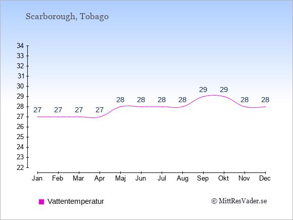 Vattentemperatur i Scarborough Badtemperatur: Januari 27. Februari 27. Mars 27. April 27. Maj 28. Juni 28. Juli 28. Augusti 28. September 29. Oktober 29. November 28. December 28.