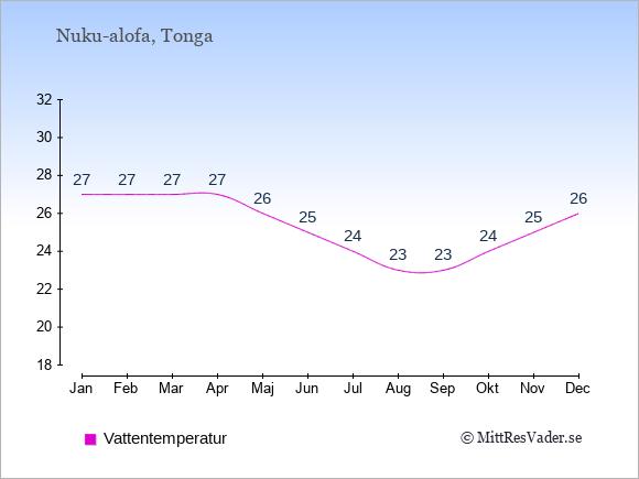 Vattentemperatur på Tonga Badtemperatur: Januari 27. Februari 27. Mars 27. April 27. Maj 26. Juni 25. Juli 24. Augusti 23. September 23. Oktober 24. November 25. December 26.
